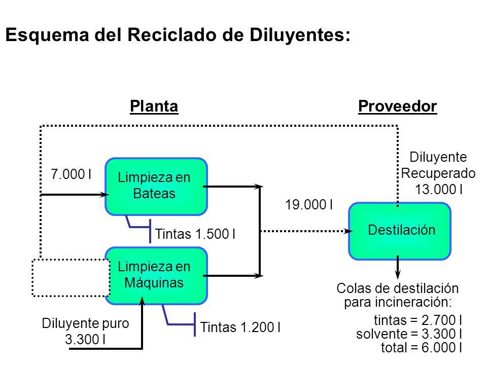 9.300 l Esquema del Reciclado de Diluyentes: PlantaProveedor Limpieza en Bateas Limpieza en Máquinas Diluyente puro 3.300 l 6.000 l 7.000 l Tintas 1.5