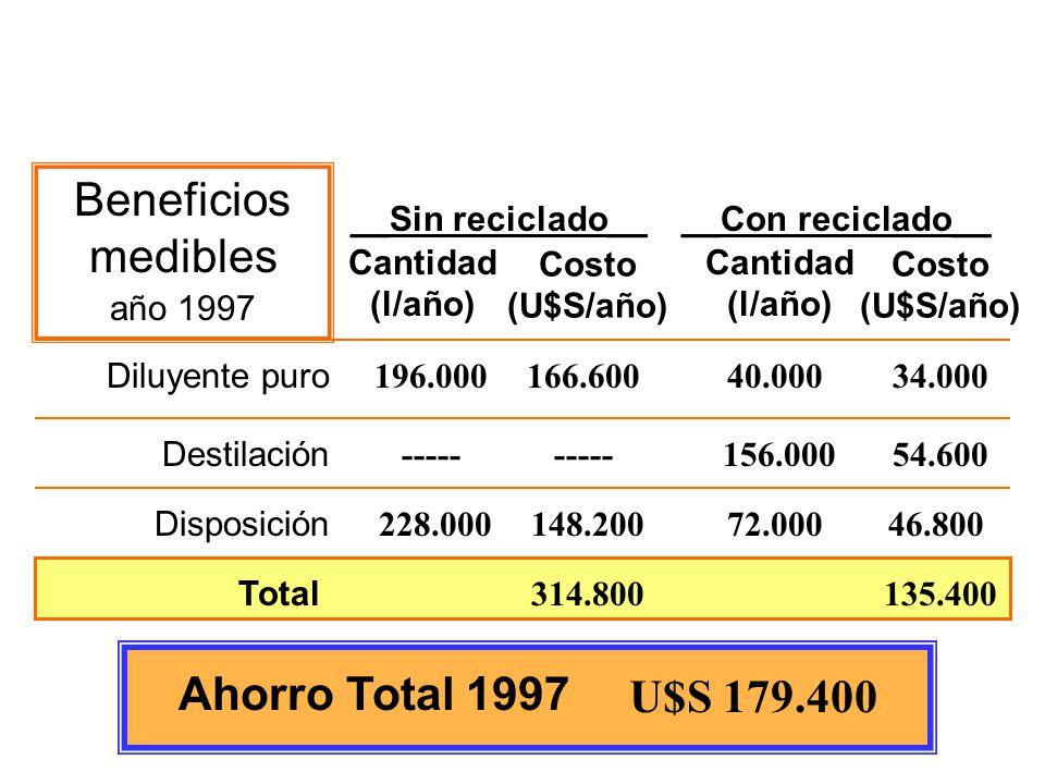 Costo (U$S/año) __Sin reciclado__ 40.000 156.000 72.000 166.600 ----- 148.200 314.800 34.000 54.600 46.800 135.400 Beneficios medibles año 1997 Cantid
