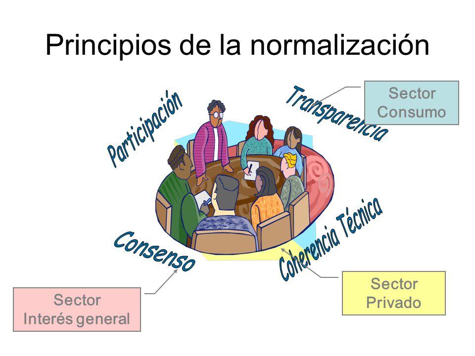 Principios de la normalización Sector Privado Sector Interés general Sector Consumo