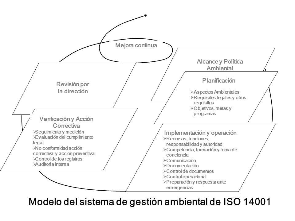 Revisión por la dirección Verificación y Acción Correctiva Seguimiento y medición Evaluación del cumplimiento legal No conformidad acción correctiva y