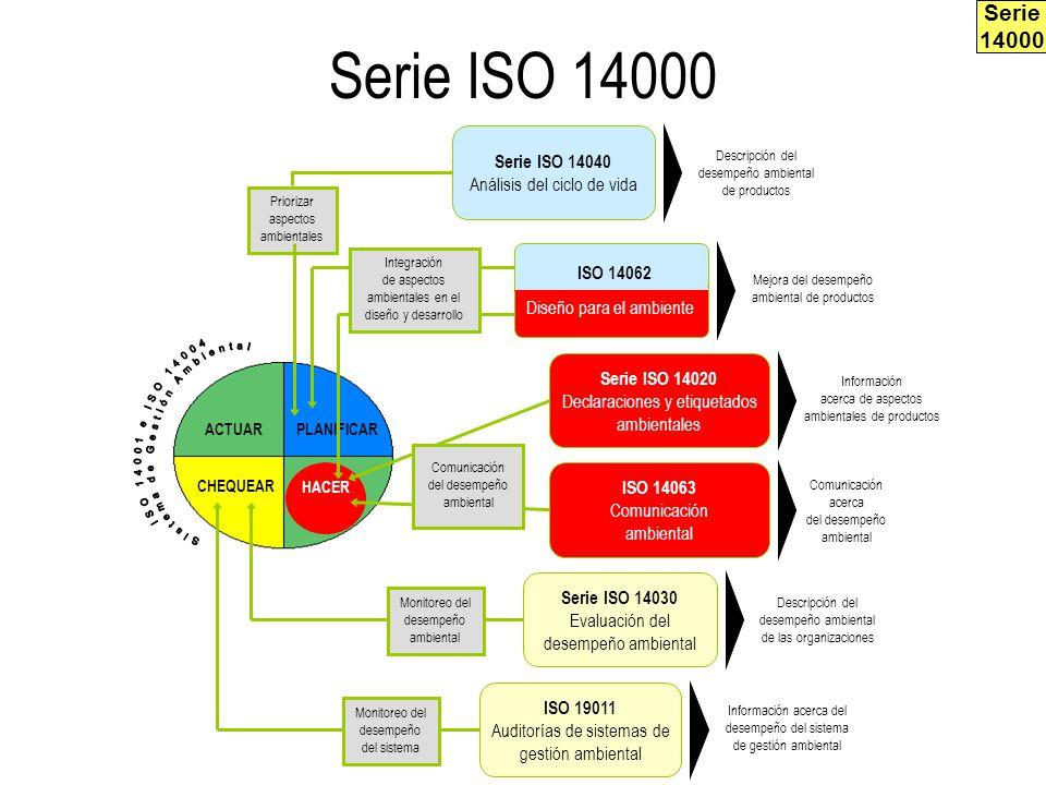 Serie ISO 14000 PLANIFICARACTUAR CHEQUEAR HACER Descripción del desempeño ambiental de productos Priorizar aspectos ambientales Serie ISO 14040 Anális