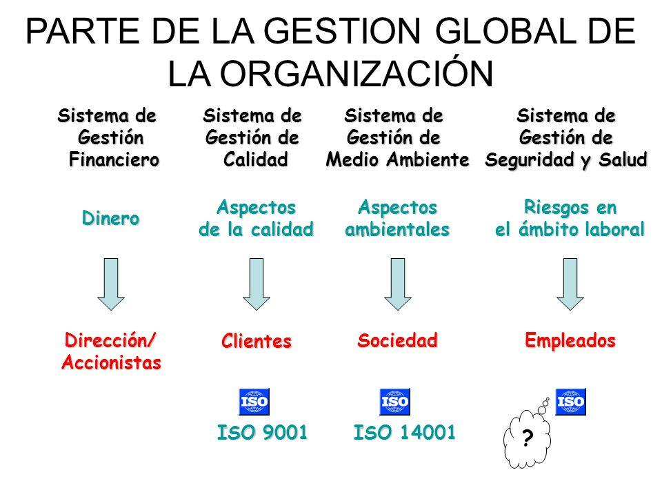 PARTE DE LA GESTION GLOBAL DE LA ORGANIZACIÓN Sistema de Gestión Financiero Financiero Dinero Dirección/Accionistas Aspectos de la calidad Sistema de