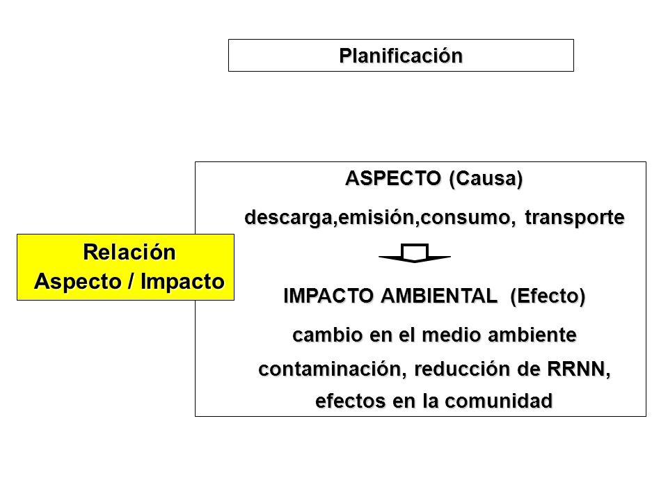 ASPECTO (Causa) descarga,emisión,consumo, transporte IMPACTO AMBIENTAL (Efecto) cambio en el medio ambiente contaminación, reducción de RRNN, efectos
