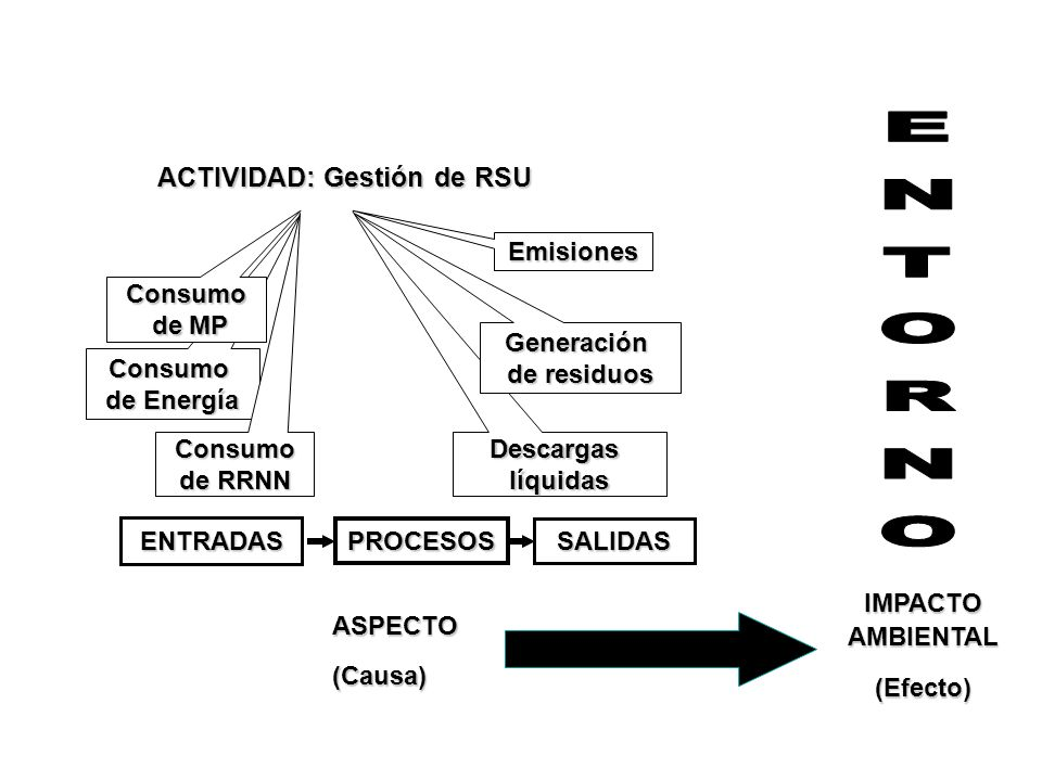 ENTRADAS SALIDAS ACTIVIDAD: Gestión de RSU EmisionesDescargaslíquidas Generación de residuos Consumo de Energía Consumo de RRNN Consumo de MP de MP PR