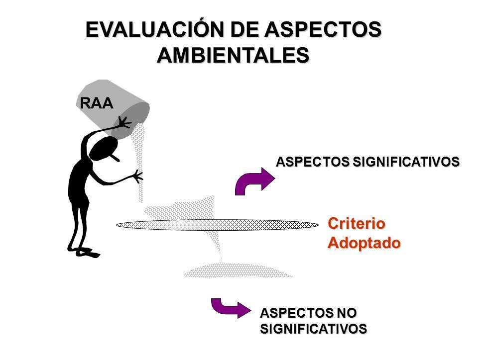 RAA ASPECTOS SIGNIFICATIVOS ASPECTOS NO SIGNIFICATIVOS Criterio Adoptado EVALUACIÓN DE ASPECTOS AMBIENTALES