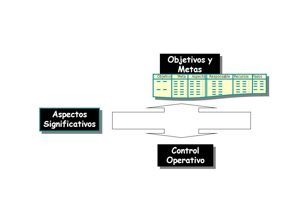 Objetivos y Metas Control Operativo Aspectos Significativos Objetivo Meta Aspecto Responsable Recursos Plazos