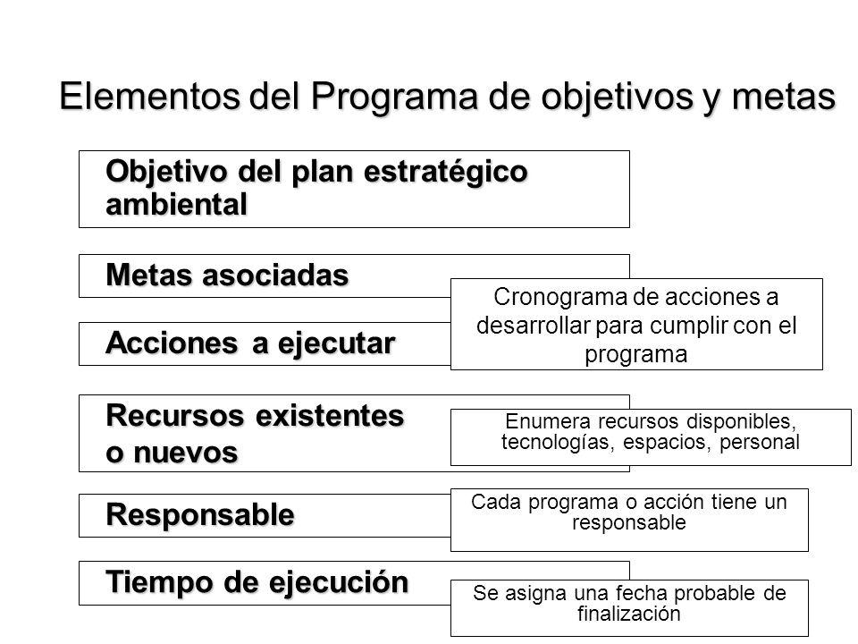 Elementos del Programa de objetivos y metas Objetivo del plan estratégico ambiental Acciones a ejecutar Recursos existentes o nuevos Responsable Tiemp