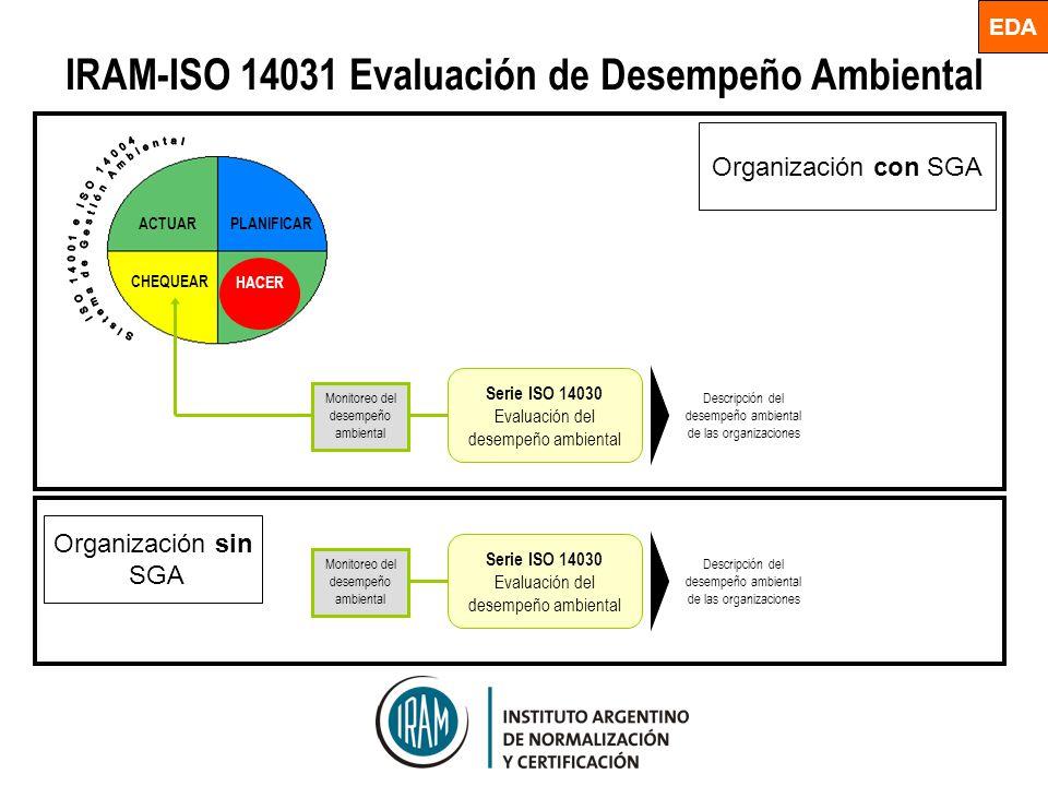 IRAM-ISO 14031 Evaluación de Desempeño Ambiental PLANIFICARACTUAR CHEQUEAR HACER Descripción del desempeño ambiental de las organizaciones Monitoreo d