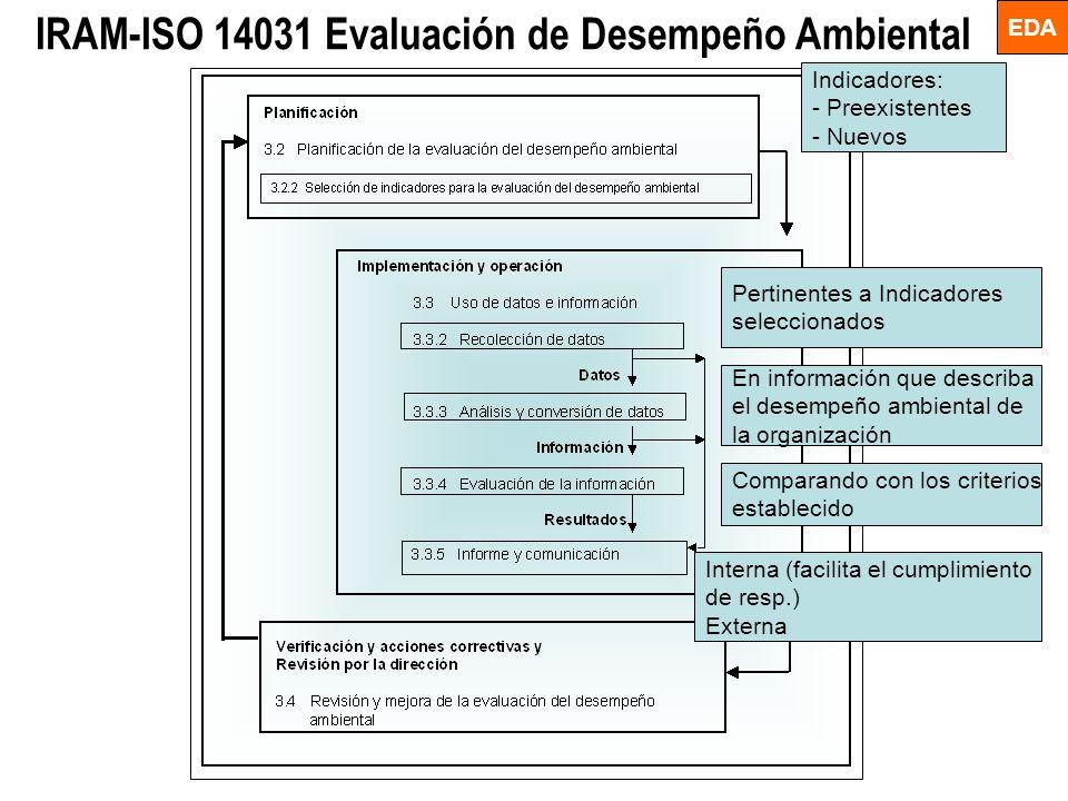 IRAM-ISO 14031 Evaluación de Desempeño Ambiental Indicadores: - Preexistentes - Nuevos Pertinentes a Indicadores seleccionados En información que desc