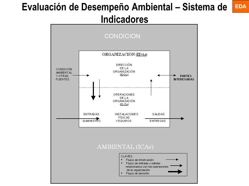 Evaluación de Desempeño Ambiental – Sistema de Indicadores EDA