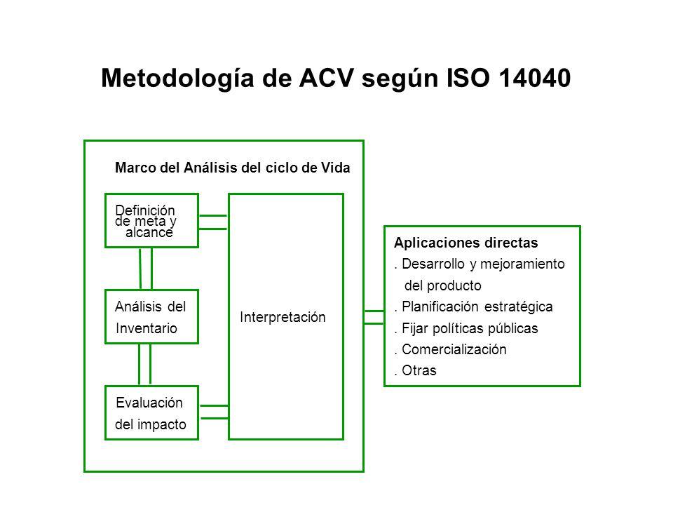 Metodología de ACV según ISO 14040 Marco del Análisis del ciclo de Vida Definición de meta y alcance Análisis del Inventario Evaluación del impacto In