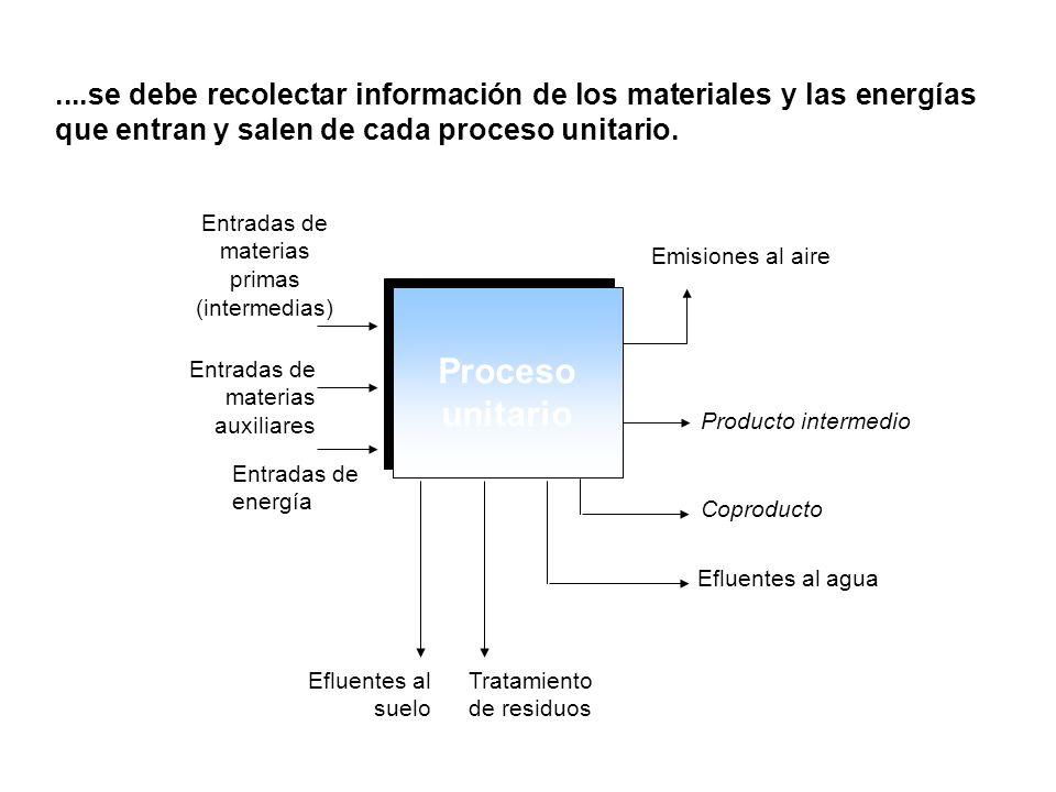 Proceso unitario Emisiones al aire Producto intermedio Coproducto Efluentes al agua Tratamiento de residuos Efluentes al suelo Entradas de materias pr