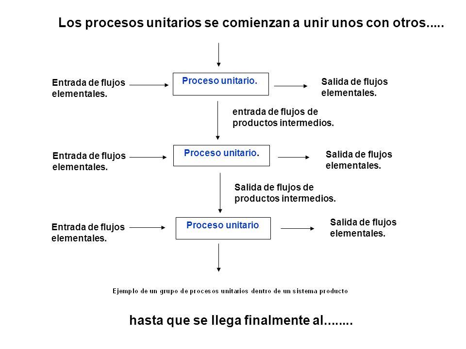 Proceso unitario. Salida de flujos elementales. Entrada de flujos elementales. entrada de flujos de productos intermedios. Proceso unitario. Entrada d