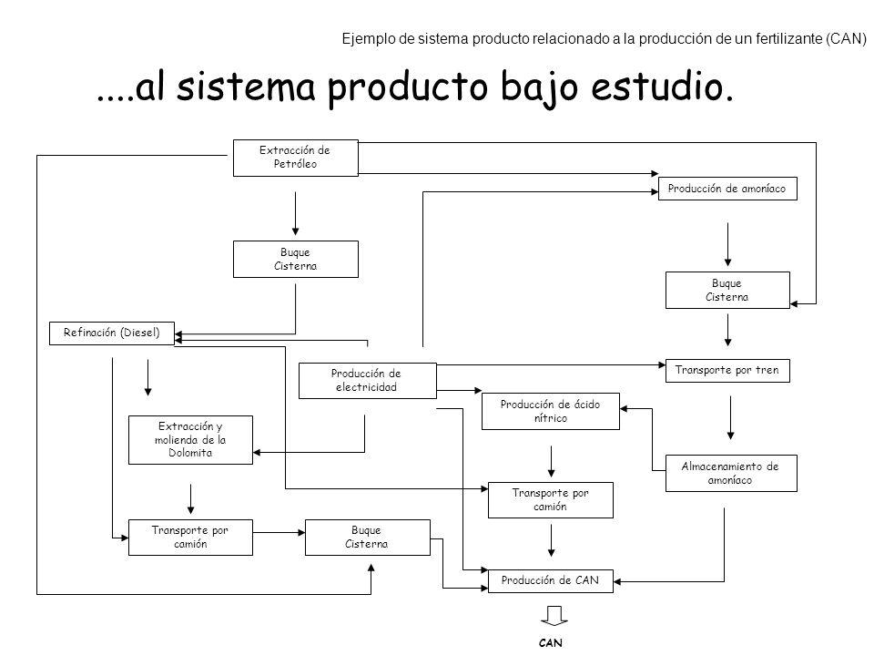 ....al sistema producto bajo estudio. Transporte por camión Extracción de Petróleo Buque Cisterna Extracción y molienda de la Dolomita Transporte por