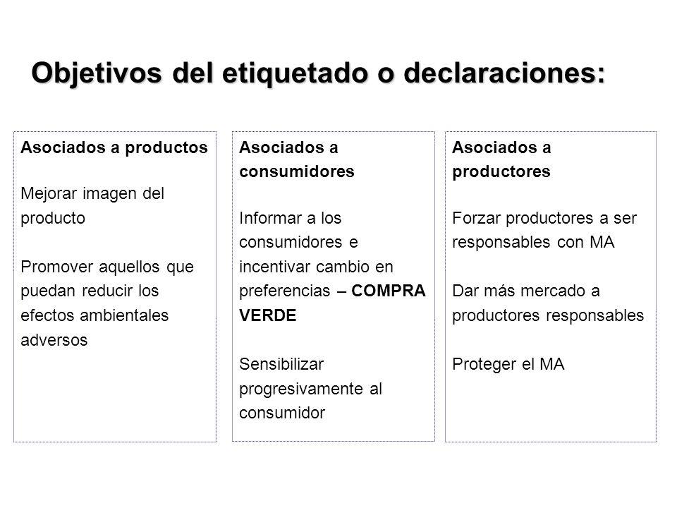 Objetivos del etiquetado o declaraciones: Asociados a productos Mejorar imagen del producto Promover aquellos que puedan reducir los efectos ambiental