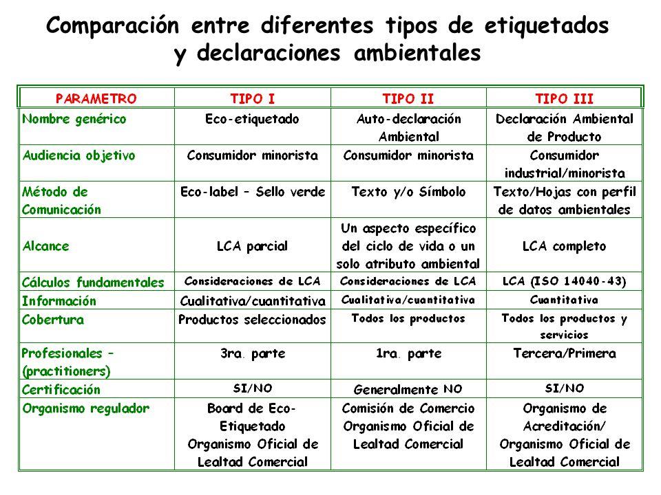 Comparación entre diferentes tipos de etiquetados y declaraciones ambientales