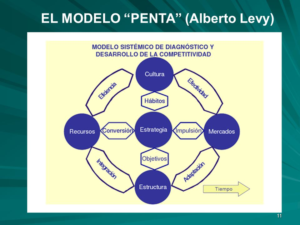 11 EL MODELO PENTA (Alberto Levy)