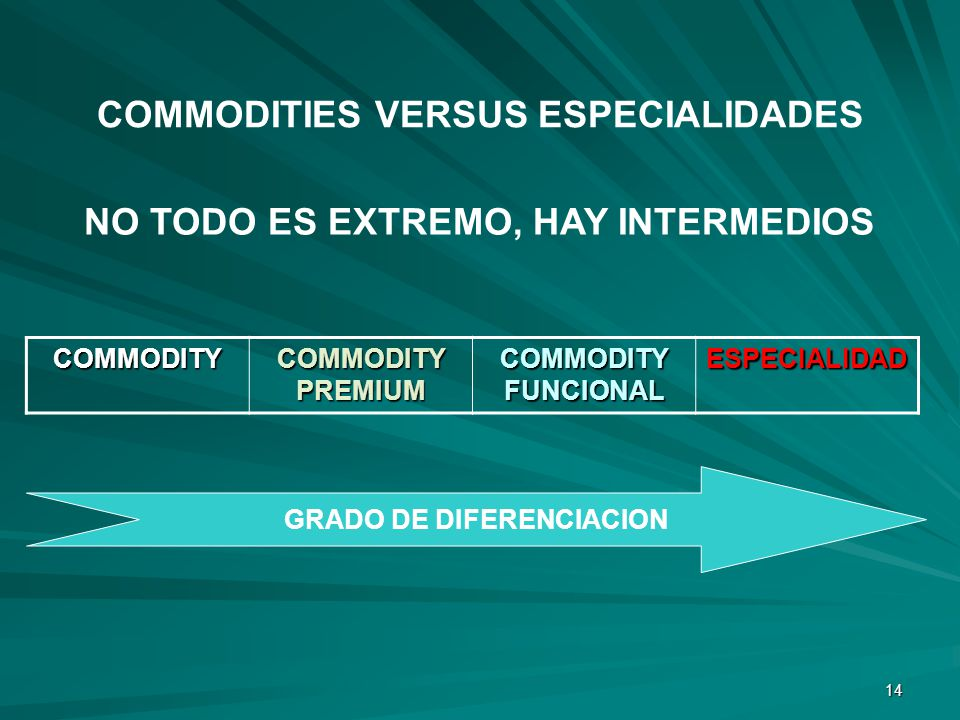 14 NO TODO ES EXTREMO, HAY INTERMEDIOS COMMODITIES VERSUS ESPECIALIDADES COMMODITY COMMODITY PREMIUM COMMODITY FUNCIONAL ESPECIALIDAD GRADO DE DIFEREN