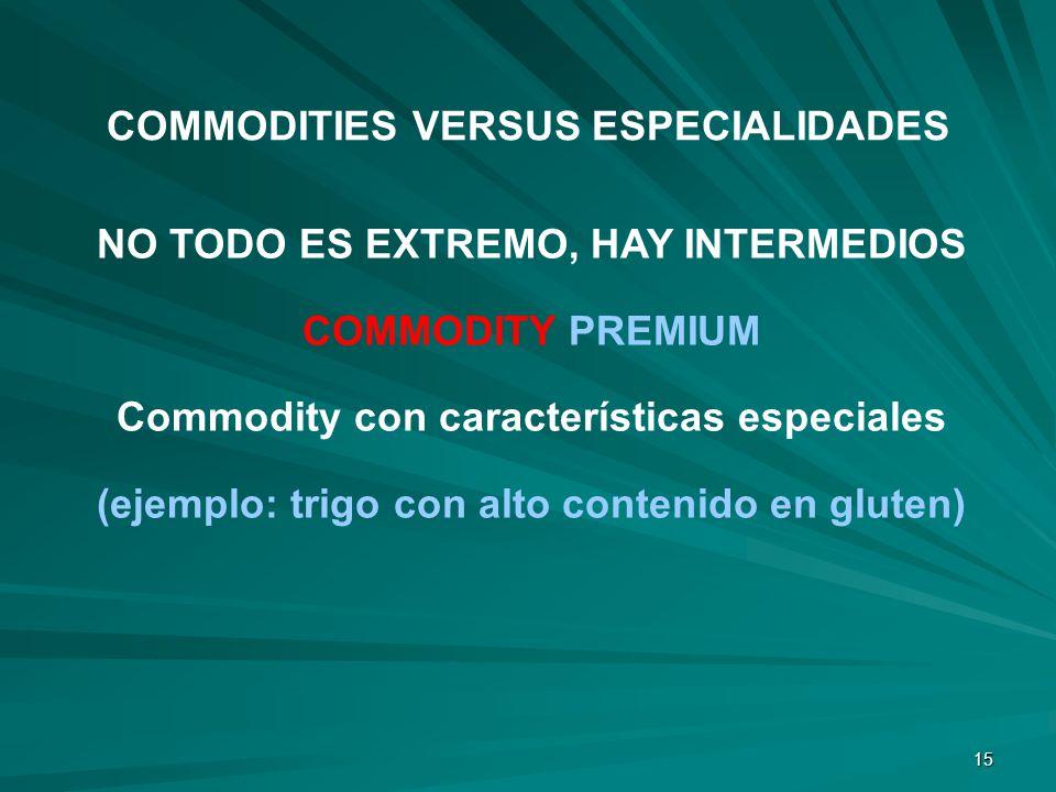 15 NO TODO ES EXTREMO, HAY INTERMEDIOS COMMODITY PREMIUM Commodity con características especiales (ejemplo: trigo con alto contenido en gluten) COMMOD