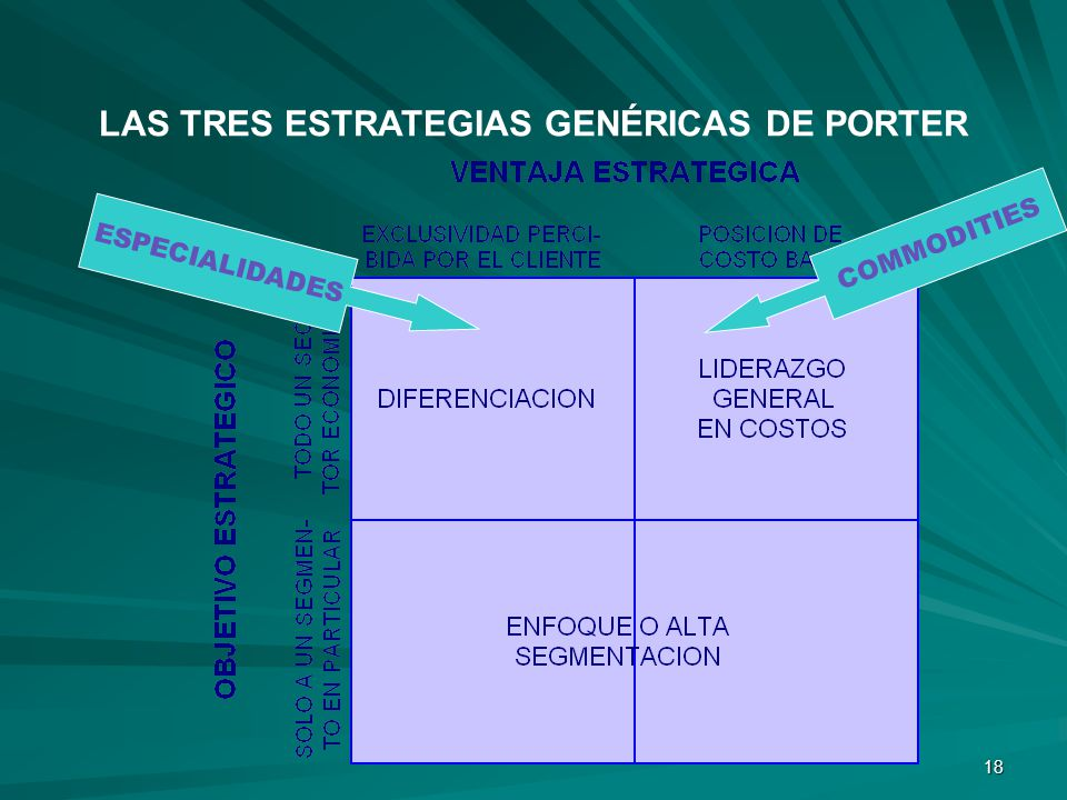 18 LAS TRES ESTRATEGIAS GENÉRICAS DE PORTER ESPECIALIDADES COMMODITIES