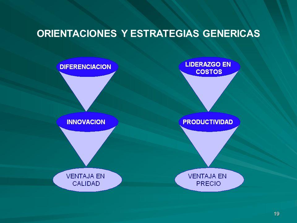 19 ORIENTACIONES Y ESTRATEGIAS GENERICAS