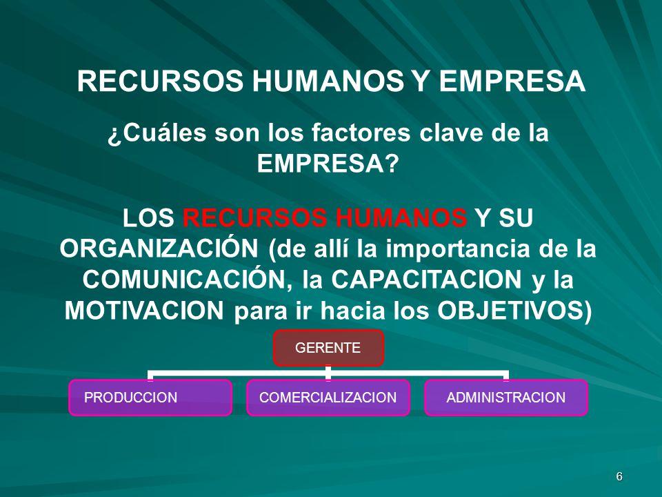 6 ¿Cuáles son los factores clave de la EMPRESA? LOS RECURSOS HUMANOS Y SU ORGANIZACIÓN (de allí la importancia de la COMUNICACIÓN, la CAPACITACION y l