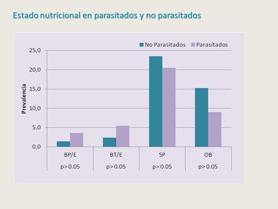 Estado nutricional en parasitados y no parasitados