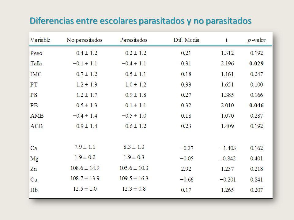 Diferencias entre escolares parasitados y no parasitados