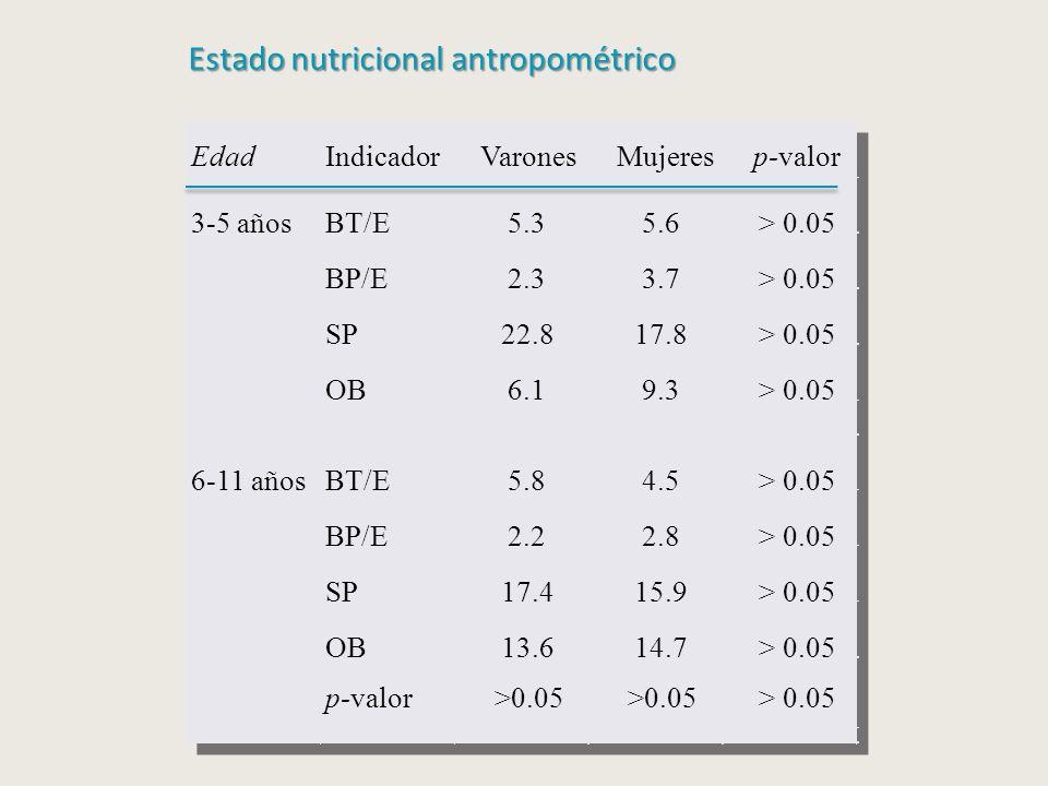 EdadIndicadorVaronesMujeresp-valor 3-5 añosBT/E5.35.6> 0.05 BP/E2.33.7> 0.05 SP22.817.8> 0.05 OB6.19.3> 0.05 6-11 añosBT/E5.84.5> 0.05 BP/E2.22.8> 0.05 SP17.415.9> 0.05 OB13.614.7> 0.05 p-valor>0.05 Estado nutricional antropométrico