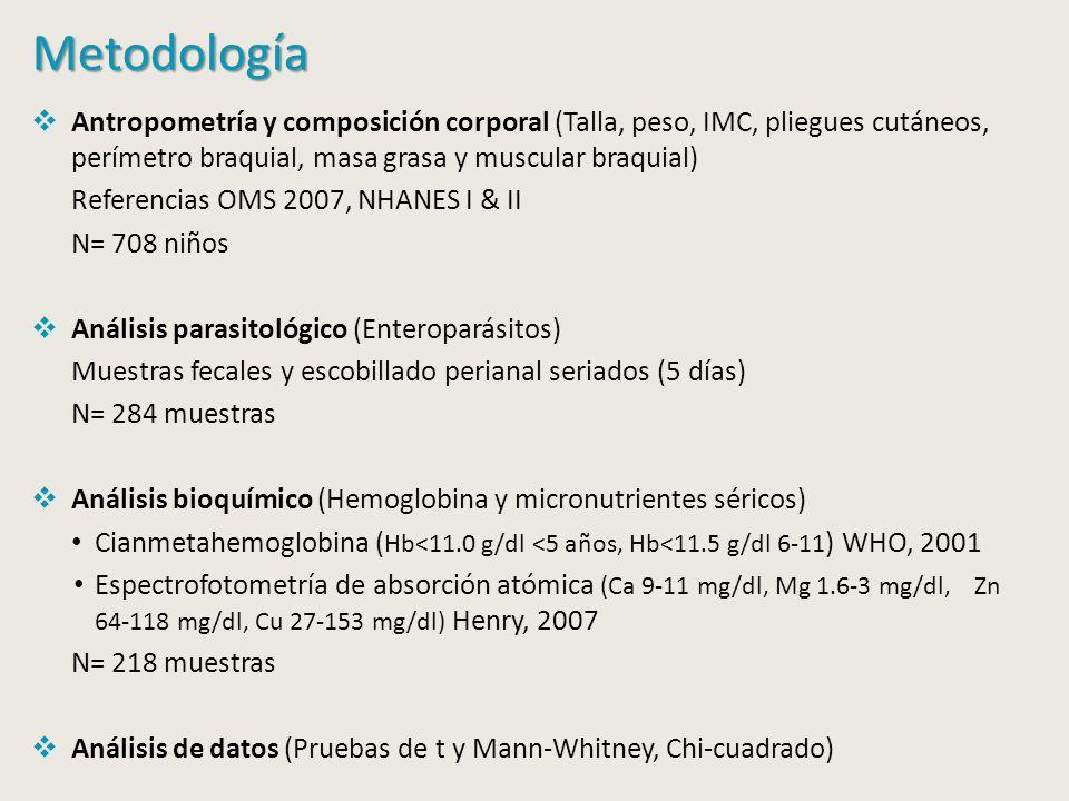 Metodología Antropometría y composición corporal (Talla, peso, IMC, pliegues cutáneos, perímetro braquial, masa grasa y muscular braquial) Referencias