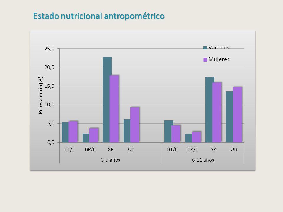 Estado nutricional antropométrico