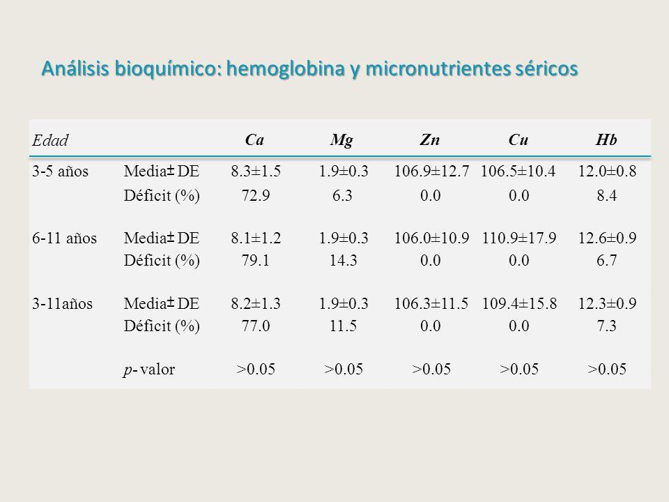 Análisis bioquímico: hemoglobina y micronutrientes séricos