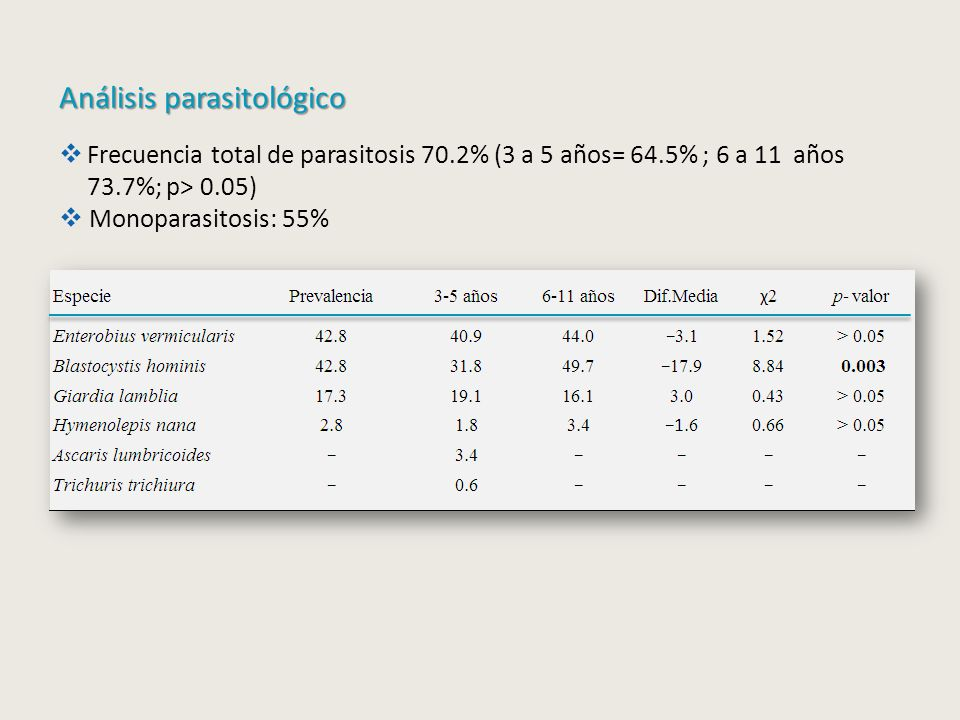 Análisis parasitológico Frecuencia total de parasitosis 70.2% (3 a 5 años= 64.5% ; 6 a 11 años 73.7%; p> 0.05) Monoparasitosis: 55%