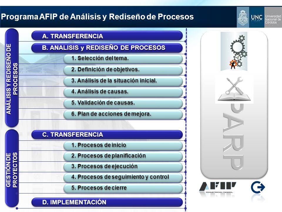 Programa AFIP de Análisis y Rediseño de Procesos B. ANALISIS y REDISEÑO DE PROCESOS 1. Selección del tema. 2. Definición de objetivos. C. TRANSFERENCI