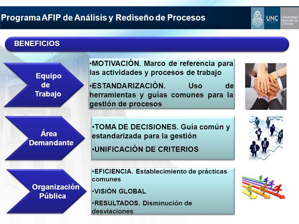 Programa AFIP de Análisis y Rediseño de Procesos Equipo de Trabajo Equipo de Trabajo MOTIVACIÓN. Marco de referencia para las actividades y procesos d