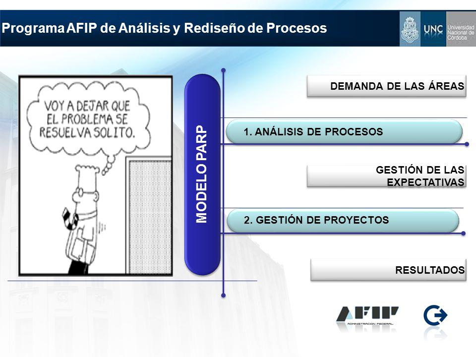 Programa AFIP de Análisis y Rediseño de Procesos 2. GESTIÓN DE PROYECTOS 1. ANÁLISIS DE PROCESOS MODELO PARP DEMANDA DE LAS ÁREAS RESULTADOS GESTIÓN D
