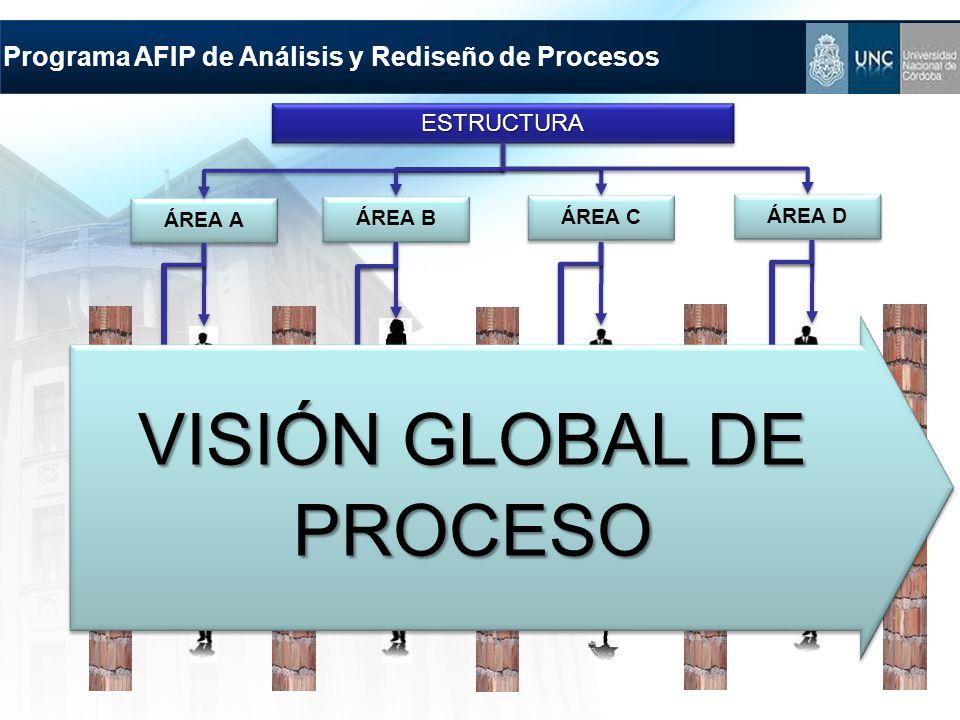 Programa AFIP de Análisis y Rediseño de Procesos ESTRUCTURAESTRUCTURA ÁREA A ÁREA B ÁREA C ÁREA D VISIÓN GLOBAL DE PROCESO