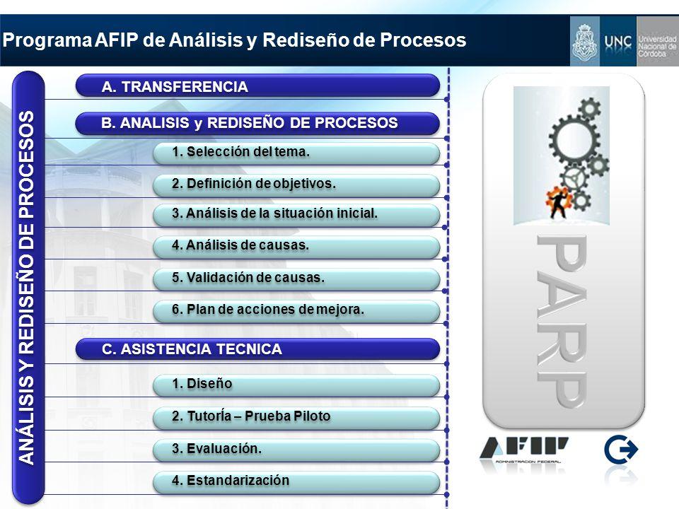 Programa AFIP de Análisis y Rediseño de Procesos B. ANALISIS y REDISEÑO DE PROCESOS 1. Selección del tema. 2. Definición de objetivos. C. ASISTENCIA T