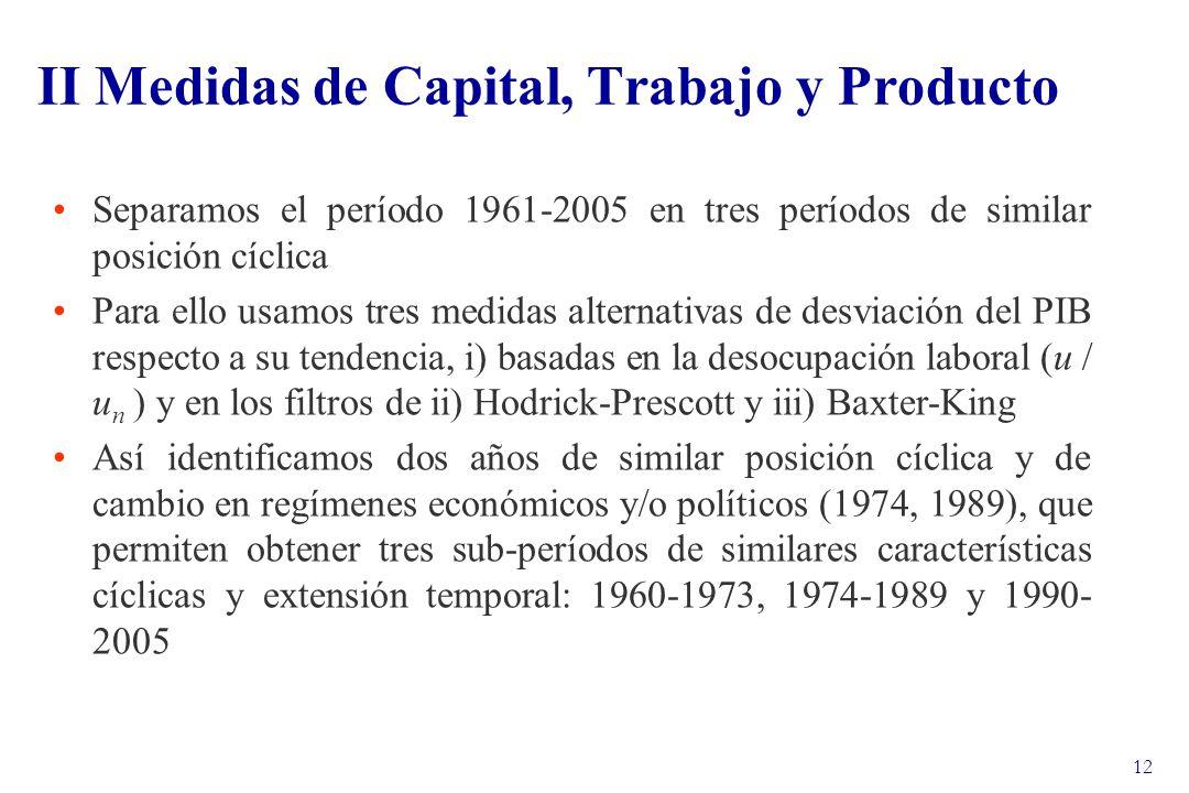 12 II Medidas de Capital, Trabajo y Producto Separamos el período 1961-2005 en tres períodos de similar posición cíclica Para ello usamos tres medidas alternativas de desviación del PIB respecto a su tendencia, i) basadas en la desocupación laboral (u / u n ) y en los filtros de ii) Hodrick-Prescott y iii) Baxter-King Así identificamos dos años de similar posición cíclica y de cambio en regímenes económicos y/o políticos (1974, 1989), que permiten obtener tres sub-períodos de similares características cíclicas y extensión temporal: 1960-1973, 1974-1989 y 1990- 2005