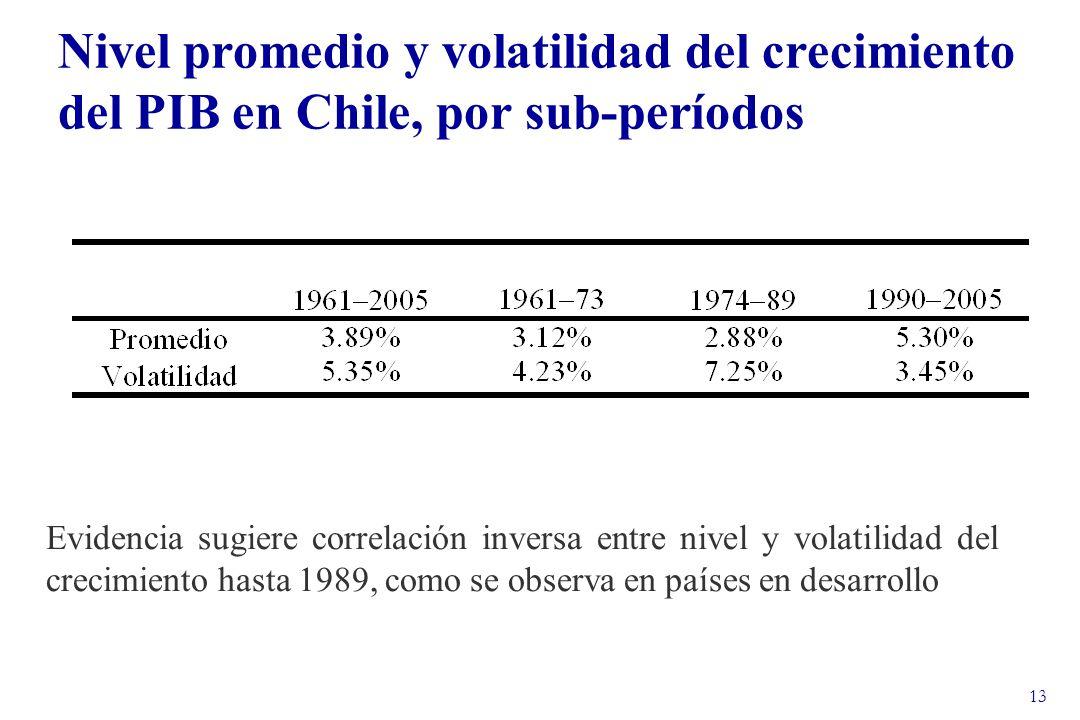 13 Evidencia sugiere correlación inversa entre nivel y volatilidad del crecimiento hasta 1989, como se observa en países en desarrollo Nivel promedio y volatilidad del crecimiento del PIB en Chile, por sub-períodos