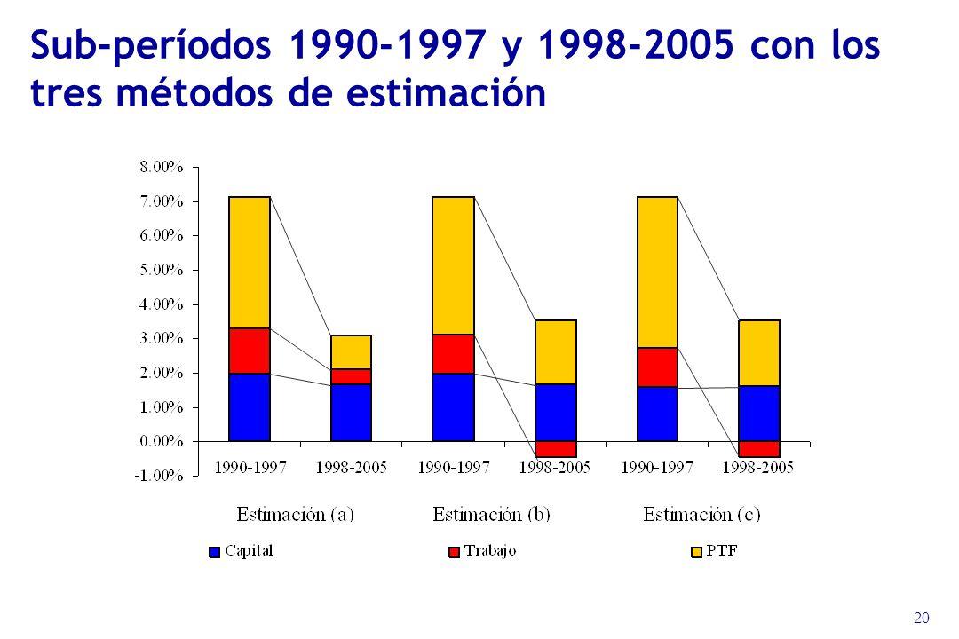 20 Sub-períodos 1990-1997 y 1998-2005 con los tres métodos de estimación