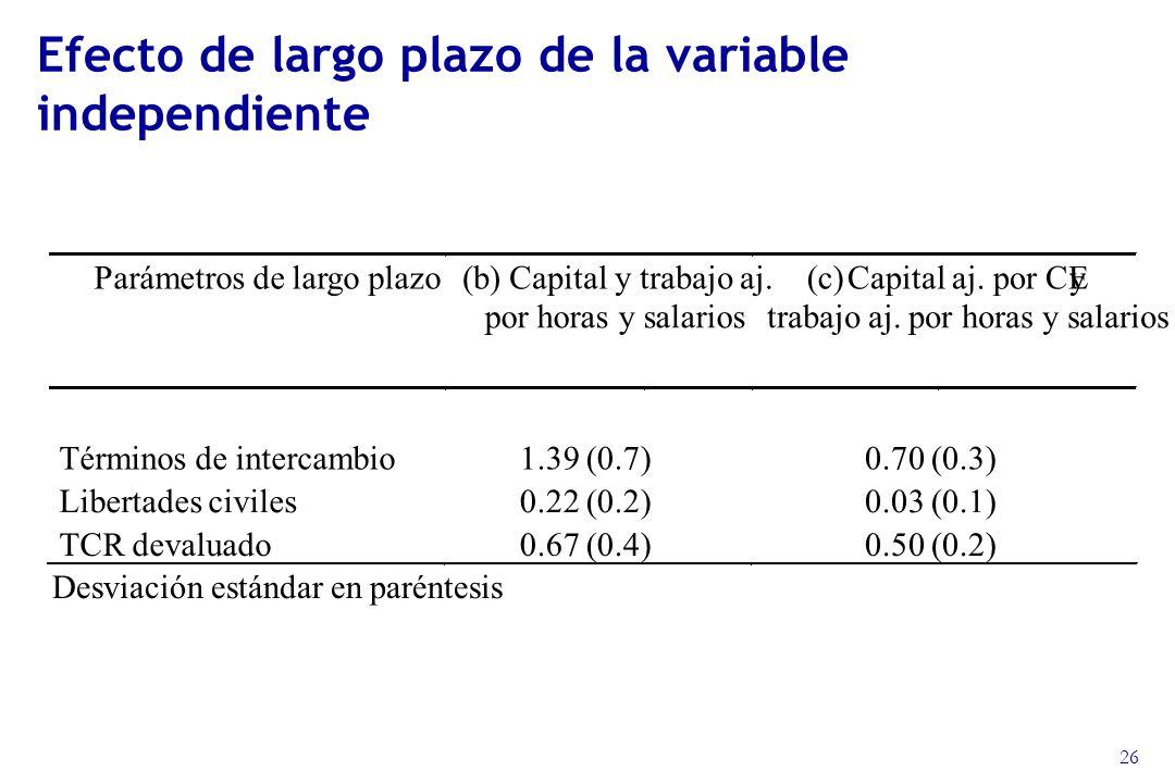 26 Efecto de largo plazo de la variable independiente Parámetros de largo plazo (b) Capital y trabajo aj.