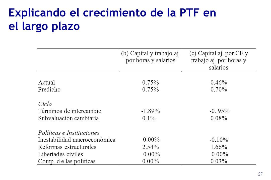 27 Explicando el crecimiento de la PTF en el largo plazo (b) Capital y trabajo aj.