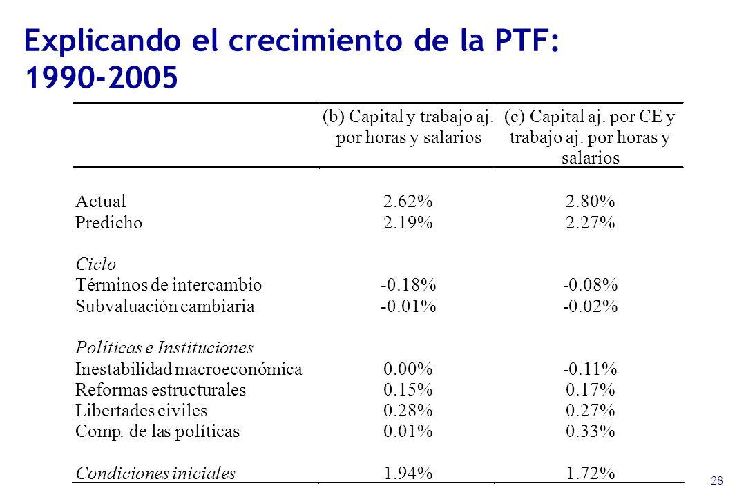 28 Explicando el crecimiento de la PTF: 1990-2005