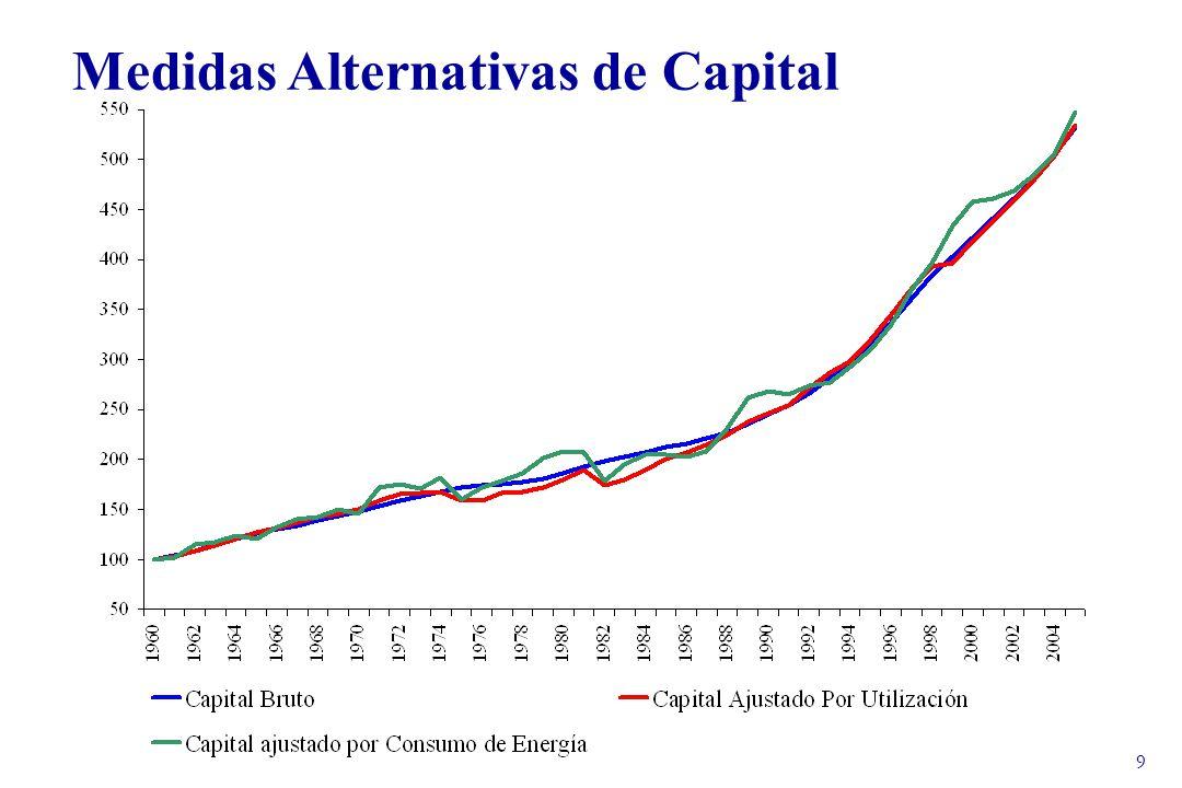 30 Conclusiones sobre el comportamiento de la PTF ¿Qué explica la caída en el crecimiento de la PTF desde 1998.