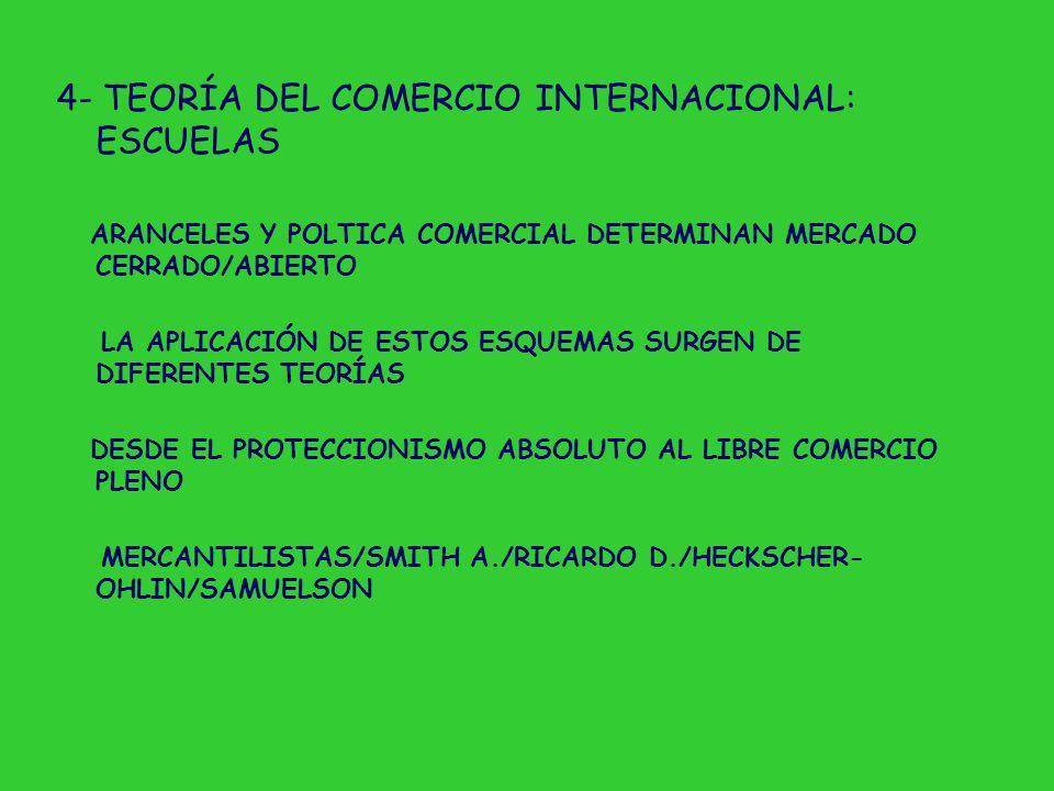 4- TEORÍA DEL COMERCIO INTERNACIONAL: ESCUELAS ARANCELES Y POLTICA COMERCIAL DETERMINAN MERCADO CERRADO/ABIERTO LA APLICACIÓN DE ESTOS ESQUEMAS SURGEN DE DIFERENTES TEORÍAS DESDE EL PROTECCIONISMO ABSOLUTO AL LIBRE COMERCIO PLENO MERCANTILISTAS/SMITH A./RICARDO D./HECKSCHER- OHLIN/SAMUELSON