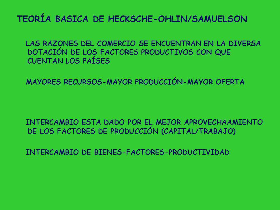 TEORÍA BASICA DE HECKSCHE-OHLIN/SAMUELSON LAS RAZONES DEL COMERCIO SE ENCUENTRAN EN LA DIVERSA DOTACIÓN DE LOS FACTORES PRODUCTIVOS CON QUE CUENTAN LOS PAÍSES MAYORES RECURSOS-MAYOR PRODUCCIÓN-MAYOR OFERTA INTERCAMBIO ESTA DADO POR EL MEJOR APROVECHAAMIENTO DE LOS FACTORES DE PRODUCCIÓN (CAPITAL/TRABAJO) INTERCAMBIO DE BIENES-FACTORES-PRODUCTIVIDAD