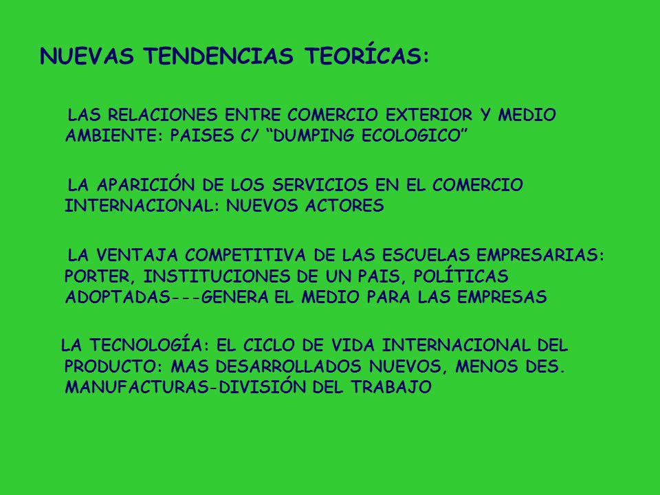 NUEVAS TENDENCIAS TEORÍCAS: LAS RELACIONES ENTRE COMERCIO EXTERIOR Y MEDIO AMBIENTE: PAISES C/ DUMPING ECOLOGICO LA APARICIÓN DE LOS SERVICIOS EN EL COMERCIO INTERNACIONAL: NUEVOS ACTORES LA VENTAJA COMPETITIVA DE LAS ESCUELAS EMPRESARIAS: PORTER, INSTITUCIONES DE UN PAIS, POLÍTICAS ADOPTADAS---GENERA EL MEDIO PARA LAS EMPRESAS LA TECNOLOGÍA: EL CICLO DE VIDA INTERNACIONAL DEL PRODUCTO: MAS DESARROLLADOS NUEVOS, MENOS DES.