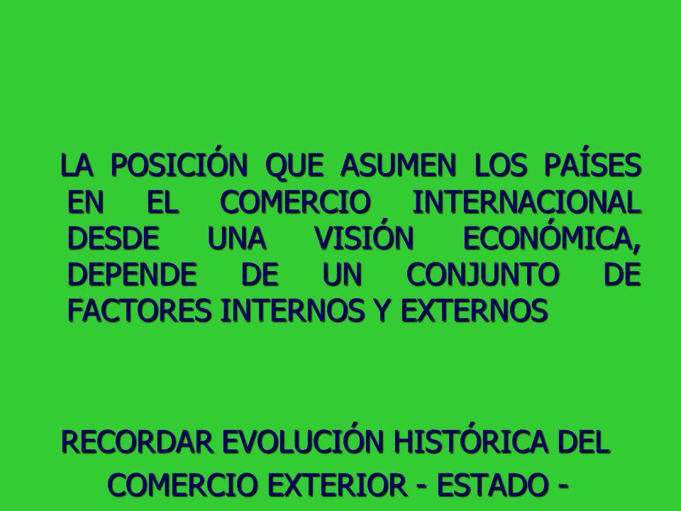 LA POSICIÓN QUE ASUMEN LOS PAÍSES EN EL COMERCIO INTERNACIONAL DESDE UNA VISIÓN ECONÓMICA, DEPENDE DE UN CONJUNTO DE FACTORES INTERNOS Y EXTERNOS LA POSICIÓN QUE ASUMEN LOS PAÍSES EN EL COMERCIO INTERNACIONAL DESDE UNA VISIÓN ECONÓMICA, DEPENDE DE UN CONJUNTO DE FACTORES INTERNOS Y EXTERNOS RECORDAR EVOLUCIÓN HISTÓRICA DEL RECORDAR EVOLUCIÓN HISTÓRICA DEL COMERCIO EXTERIOR - ESTADO - COMERCIO EXTERIOR - ESTADO -