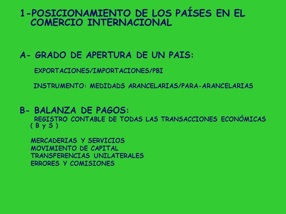 1-POSICIONAMIENTO DE LOS PAÍSES EN EL COMERCIO INTERNACIONAL A- GRADO DE APERTURA DE UN PAIS: EXPORTACIONES/IMPORTACIONES/PBI INSTRUMENTO: MEDIDADS ARANCELARIAS/PARA-ARANCELARIAS B- BALANZA DE PAGOS: REGISTRO CONTABLE DE TODAS LAS TRANSACCIONES ECONÓMICAS ( B y S ) MERCADERIAS Y SERVICIOS MOVIMIENTO DE CAPITAL TRANSFERENCIAS UNILATERALES ERRORES Y COMISIONES